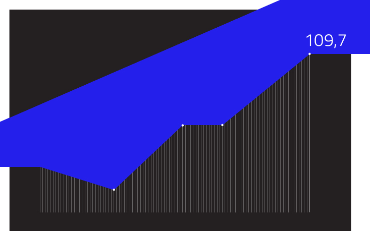 Índice de Confiança do Empresário do Comércio atinge 109,7 pontos em novembro, o maior patamar desde março de 2014