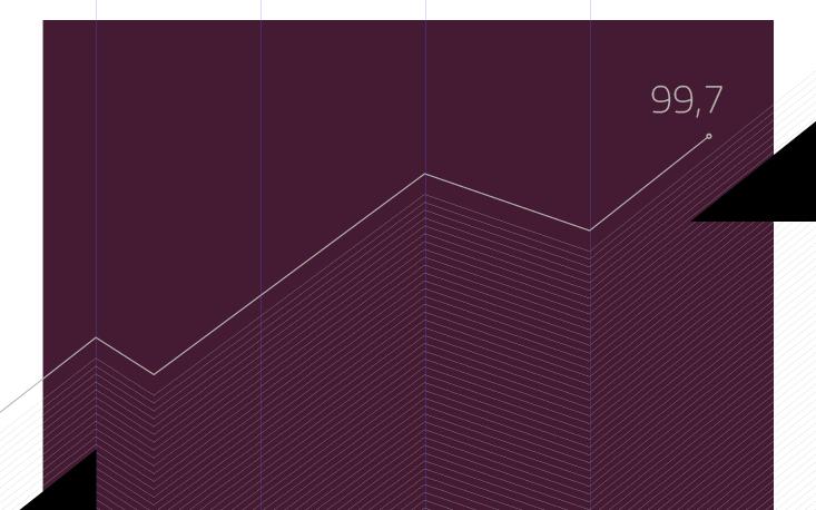 Índice de Expansão do Comércio começa o ano com alta de 0,8% em janeiro e atinge 99,7 pontos