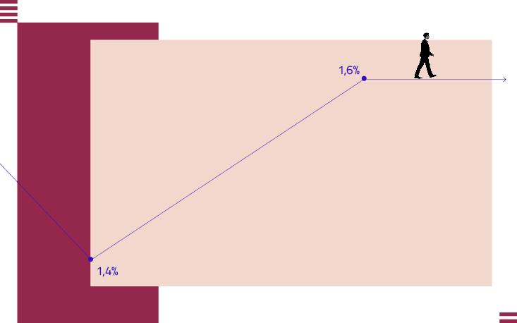 Índice de Expansão do Comércio cresce 1,6% puxado pela alta na expectativa de contratação, aponta FecomercioSP