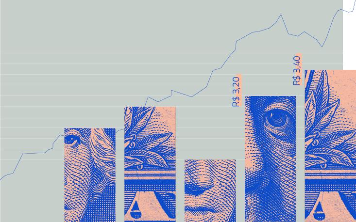 Apesar de alta, dólar não deve ultrapassar muito o patamar atual em 2018